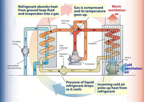 geothermal heat the unbendable of ground
