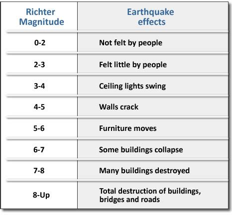 earthquake   seismology, magnitude and other units of