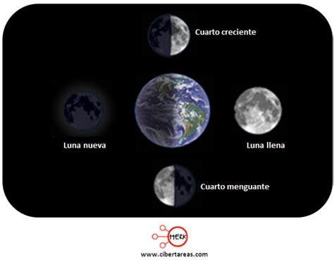 que fecha empieza la siguiente luna nueva fases lunares geograf 237 a cibertareas