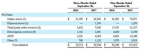 amazon quarterly report here s why amazon may rise forever amazon com inc