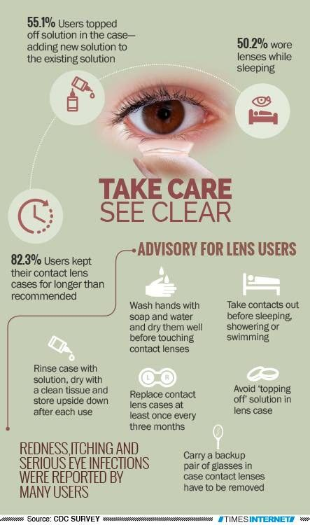 7 Tips For Contact Lens Wearers by 6 Tips Contact Lenses Wearers Should Follow For Healthy