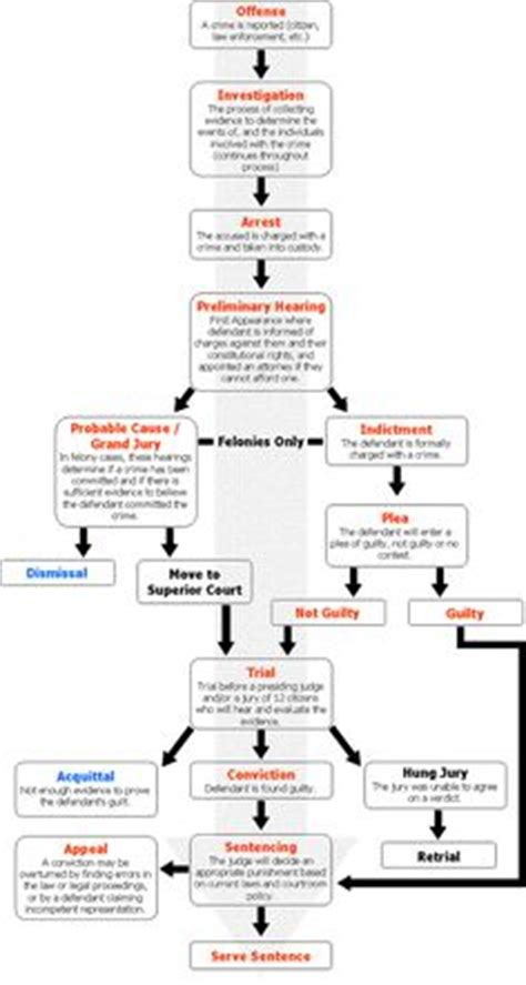 criminal justice process flowchart criminal court system what are the components of the