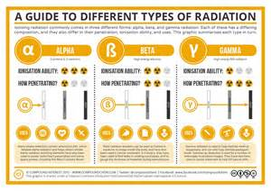 different types of radiation infographic best infographics