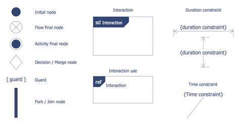 uml interaction diagram atm uml diagrams solution conceptdraw