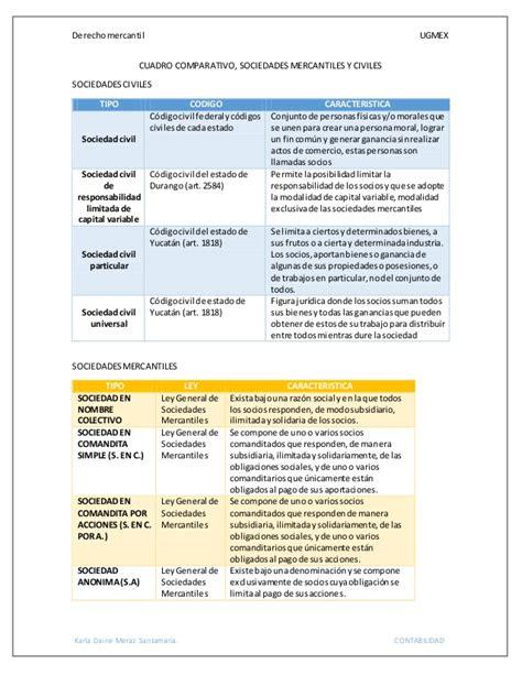 tipos de sociedades mercantiles cuadro comparativo cuadro comparativo sociedades mercantiles y civiles