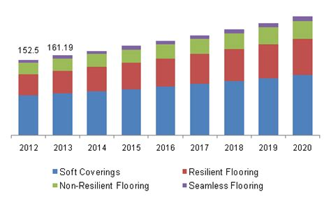 flooring market size share global industry trends report 2020