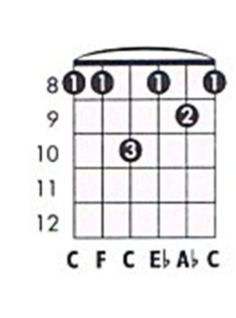 Dorable Fm7 Guitar Chord Component - Beginner Guitar Piano Chords ...