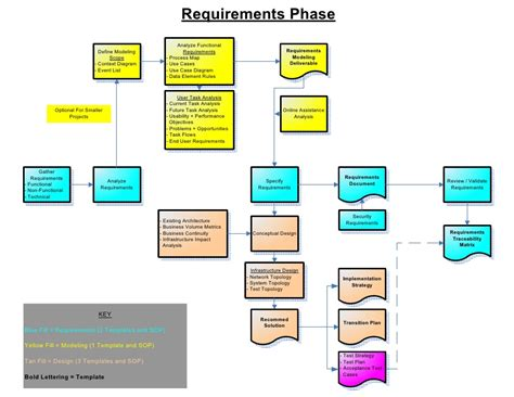 visio process map visio requirements best free home design idea