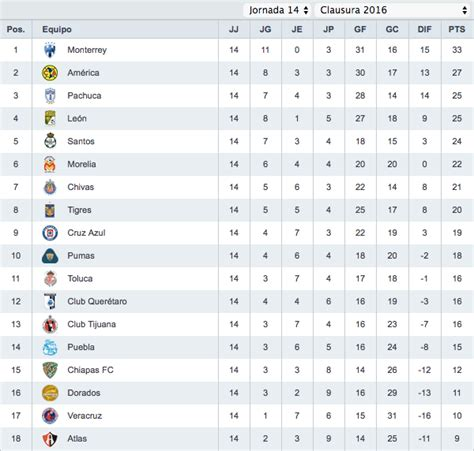Tabla De Posiciones Futbol Liga Mx | tabla de posiciones del futbol mexicano liga mx 2016
