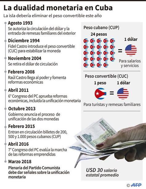 banco de cuba cambio las monedas en cuba y su tipo de cambio bandbcuba