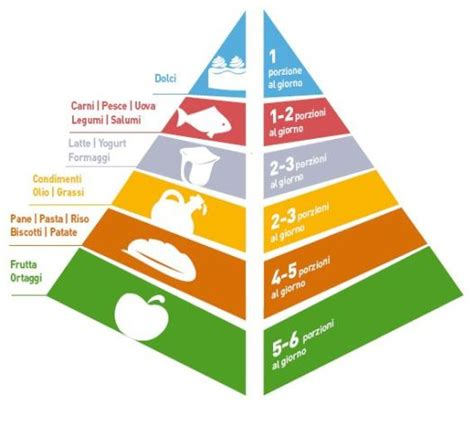 immagini della piramide alimentare la piramide alimentare dr r daniele di santo 171