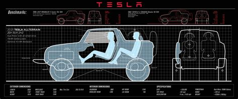 tesla jeep concept tesla model s p85d delivery time is down to 20 days