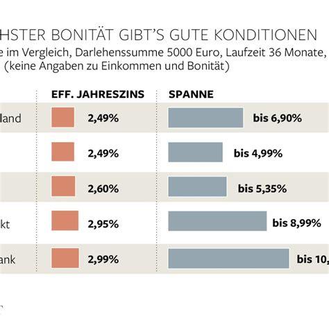 swk bank berlin kredit bei der swk vorteile und nachteile schnellen