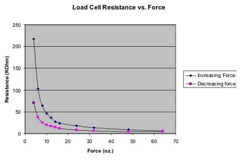 load cell resistor make your own load cell sensor from stuff you already parallax forums