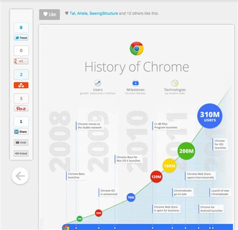 best tools for data visualization helping business visualize big data