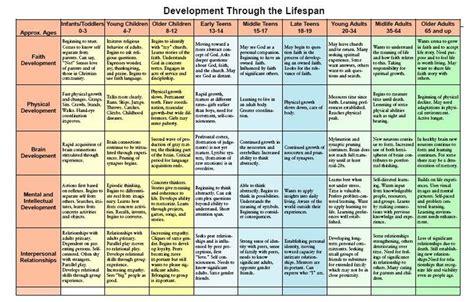 developmental milestones table lifespan development chart child and family development