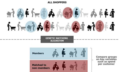 pattern matching genetic algorithm loyalty programme case study are you changing customer