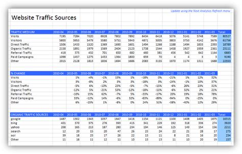 website traffic report template monthly excel report of analytics traffic sources next analytics