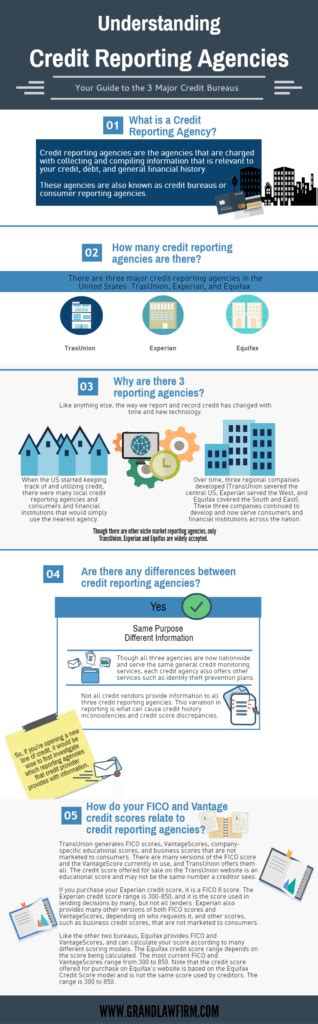 three credit reporting agencies the 3 credit reporting agencies grand firm