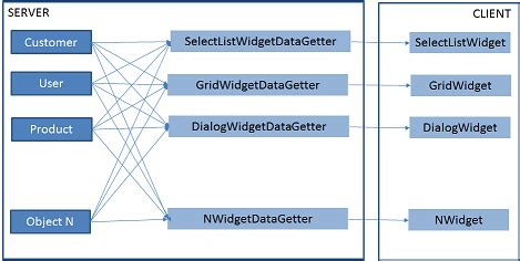 repository pattern different data sources c pattern to use to relate multiple data sources to