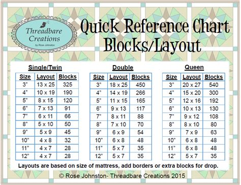 Patchwork Quilt Size Chart - threadbare creations reference chart blocks layout