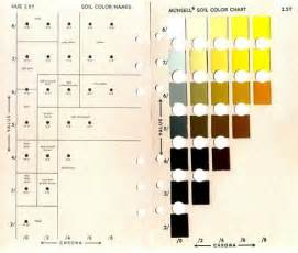 munsell soil color chart soil color munsell color chart free exemple d ue