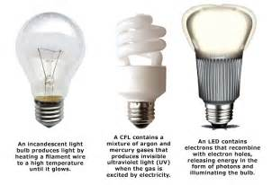 led light bulbs types i m replacing all my light bulbs with led s