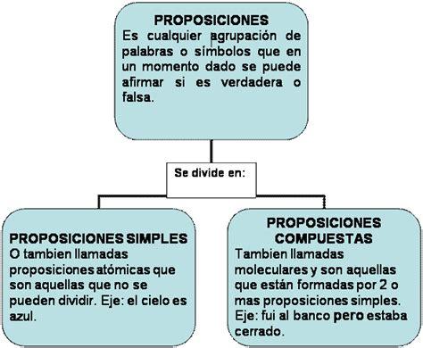 preguntas generadoras para matematicas proposiciones simples y compuestas monografias