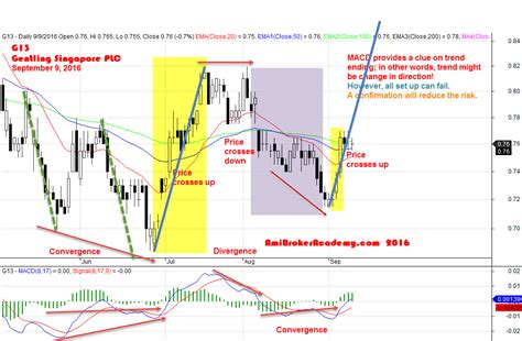 pattern trading plc g13 genting singapore plc charting moses stock analysis