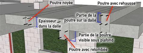 Faire Une Dalle En Béton 4988 by Poutre B 233 Ton Arm 233 Linteau B 233 Ton Poteau Poutre