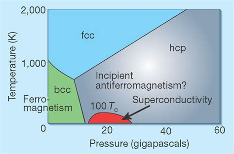 the temperature pressure phase diagram of iron the low