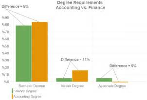 Jobs With Psychology Degree by Finance Degree Vs Accounting Degree