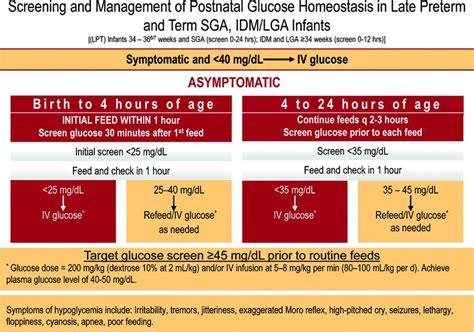 newborn blood glucose range diabetes