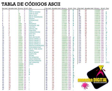 tabla codigo ascii codigo ascii en pdf pictures to pin on pinterest pinsdaddy