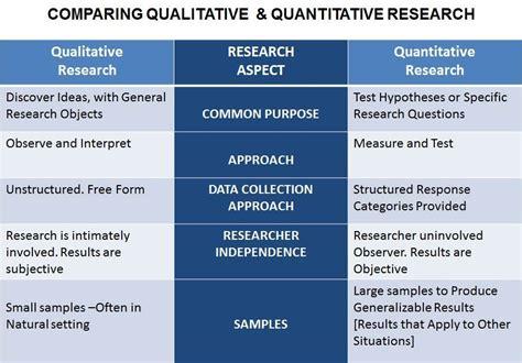 qualitative design definition research methodology by shaya a othman