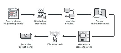 design hack meaning atm hack new malware means banks must update security