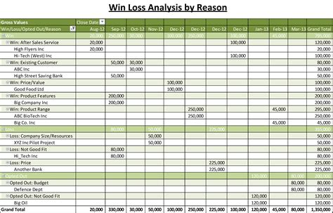 excel sle templates win loss analysis posts the business tools store