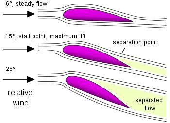 to stall definition stall fluid mechanics