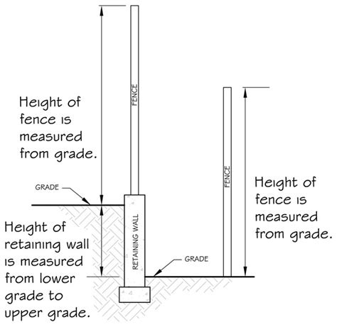 max height with layout height fence height restrictions 28 images fences city of