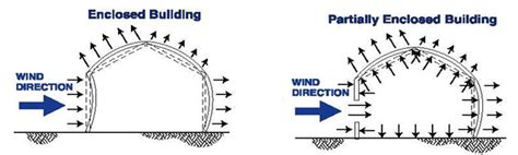 Design Pressure Meaning | open front structure wind pressure design simpson strong