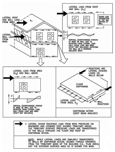 design of loading frame structural design concepts for the home inspector internachi
