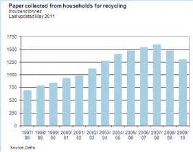 How Many Trees Are Used To Make Paper - global consumption of paper has increased by almost half