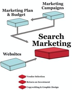 Use For Search Engine How To Use Search Engine Marketing Marketing Mo