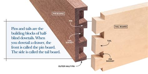 Half Blind Dovetails Dovetail By Hand