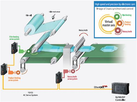 nx nx overview features omron industrial automation