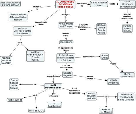 tema sull illuminismo italiano riassunto primo capitolo mappa concettuale