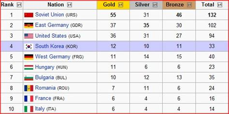 1992 Olympics Medal Table by Olympic 1992 Medal Count Mixegoto