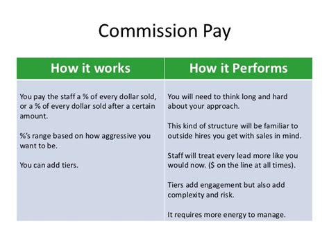 performance based pay for sales staff