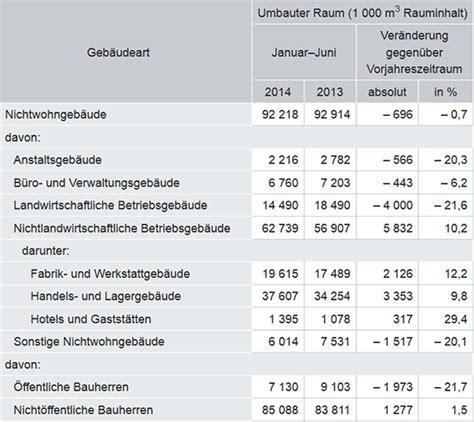 baupreise umbauter raum h 246 hen und tiefen bei den baugenehmigungen im 1 halbjahr 2014