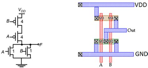 vlsi cmos layout combinational mos logic circuits